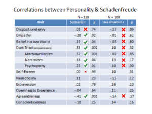 A chart shows the relationship between personality and schadenfreude in hypothetical versus live situations.