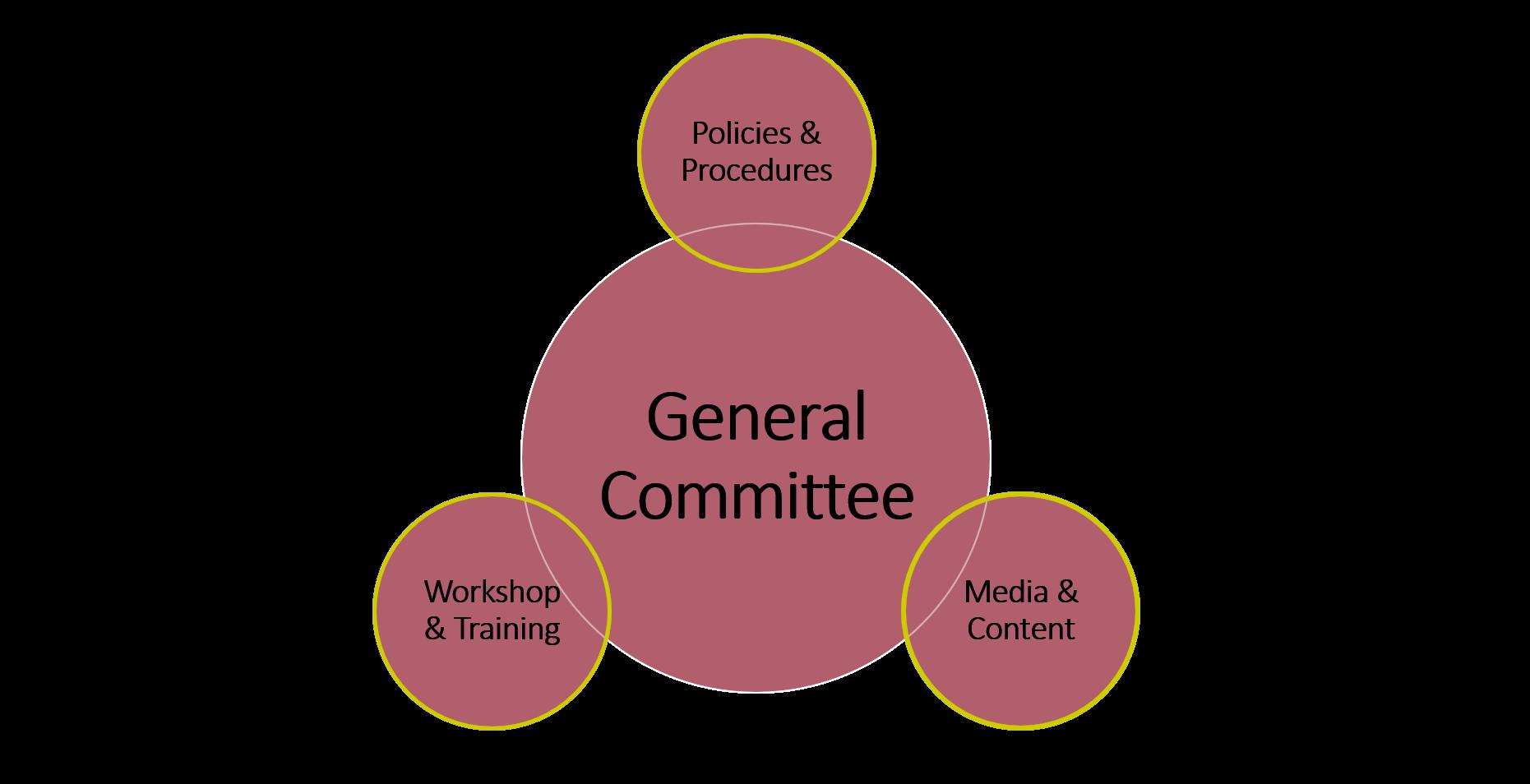 venn diagram of committee